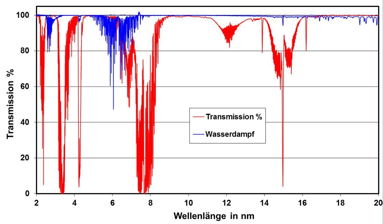 Erdgasspektrum1