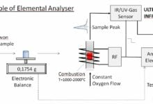 Principle Eelental Analyser